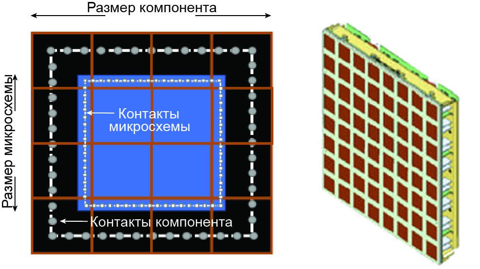Пример соединения антенной решетки с микросхемой BFIC/MMIC