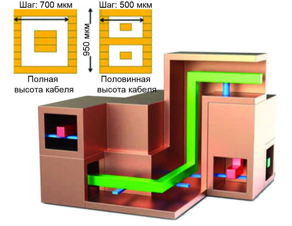 Трехмерные коаксиальные конструкции, построенные по технологии PolyStrata