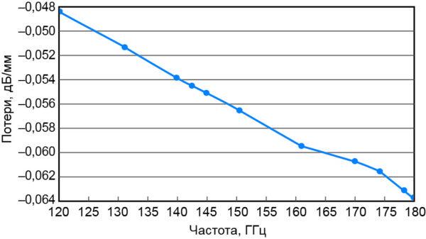 Зависимость потерь от частоты в коаксиальной линии передачи PolyStrata