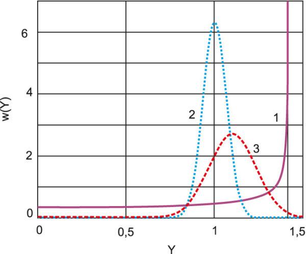 Гистограммы распределения плотности вероятности w(Y) появления нормированной амплитуды Y = U/U0 в сигналах с одинаковой средней мощностью: 1 — тестовый двухчастотный; 2 — с фазовой манипуляцией ФМ4 по псевдослучайному закону и сглаживанием фронтов манипуляции в цифровом фильтре Найквиста (δ = 0,35); 3 — с фазовой манипуляцией ФМ4 и сглаживанием в аналоговом полосно-пропускающем фильтре с длительностью фронта 5% от длительности импульса