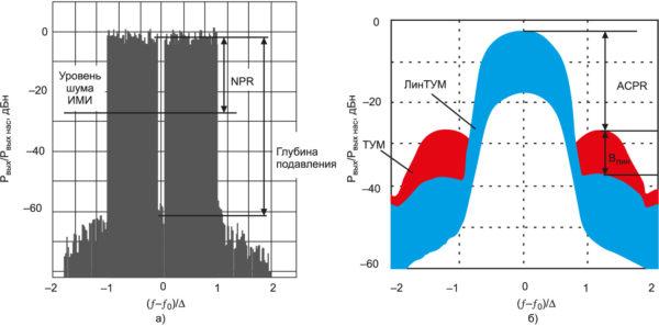 Измерение уровня ИМИ: а) в середине рабочей полосы частот по критерию NPR; б) в соседней полосе частот по критерию ACPR