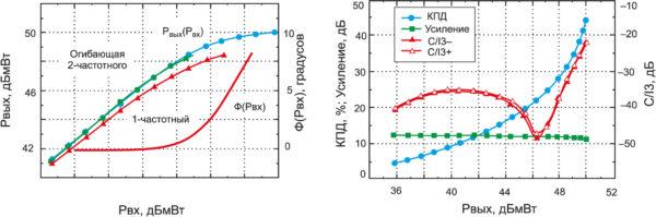 Типовые зависимости выходной мощности Рвых(Рвх) и фазового сдвига Ф(Pвх) от мощности входного сигнала (а) и КПД, усиления, С/I3 от выходной мощности (б) для ТУМ модели NPT35050A фирмы Nitronex