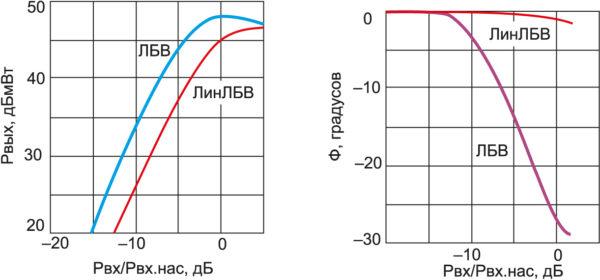 Типовые зависимости выходной мощности Рвых (а) и фазового сдвига Ф (б) от нормированной мощности входного сигнала для УЛБВ модели TN4704C фирмы Thales Group (частота 7,5 ГГц, Рвх нас = 1 мВт)