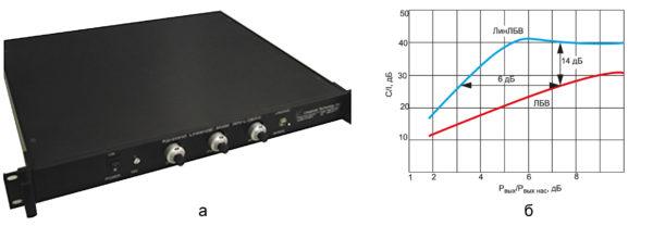Внешний вид (а) и характеристика эффективности снижения ИМИ в зависимости от уровня выходной мощности (б) для линеаризора наземной станции WAFL-28000 от Lineariser Technology Inc. (ЛБВ, несущая частота 26–32 ГГц, мгновенная полоса ±500 МГц, С/I3 > 25 дБ при Рвых/Рвых нас = –3 дБ)