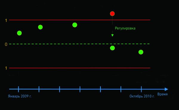 Дрейф показаний измерительных приборов и необходимость регулировки