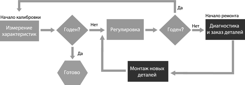 Процесс калибровки и ремонта