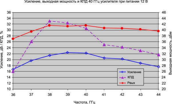 Зависимость основных параметров усилителя от изменения частоты