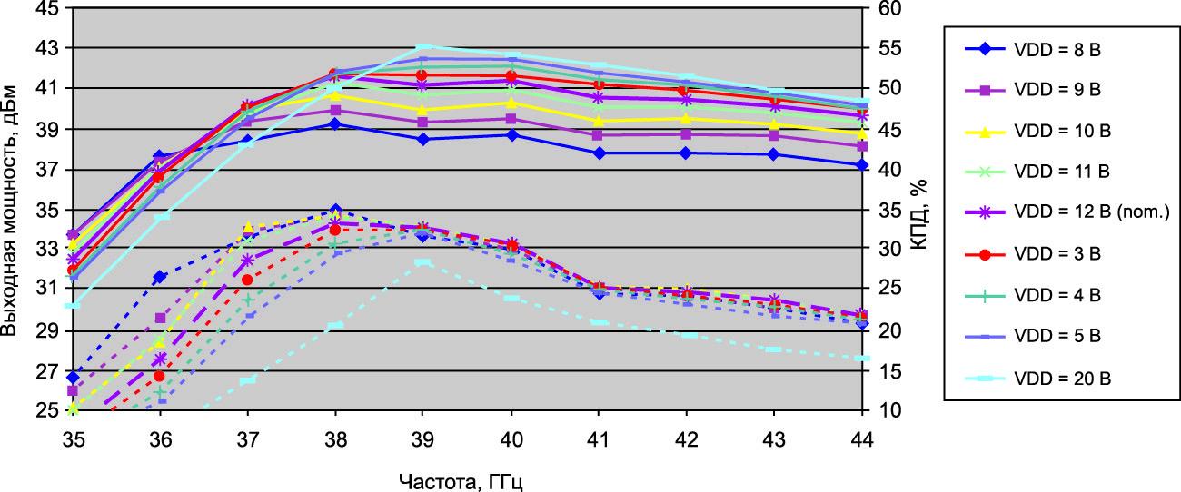 Измерения выходной мощности и КПД с различным напряжением смещения