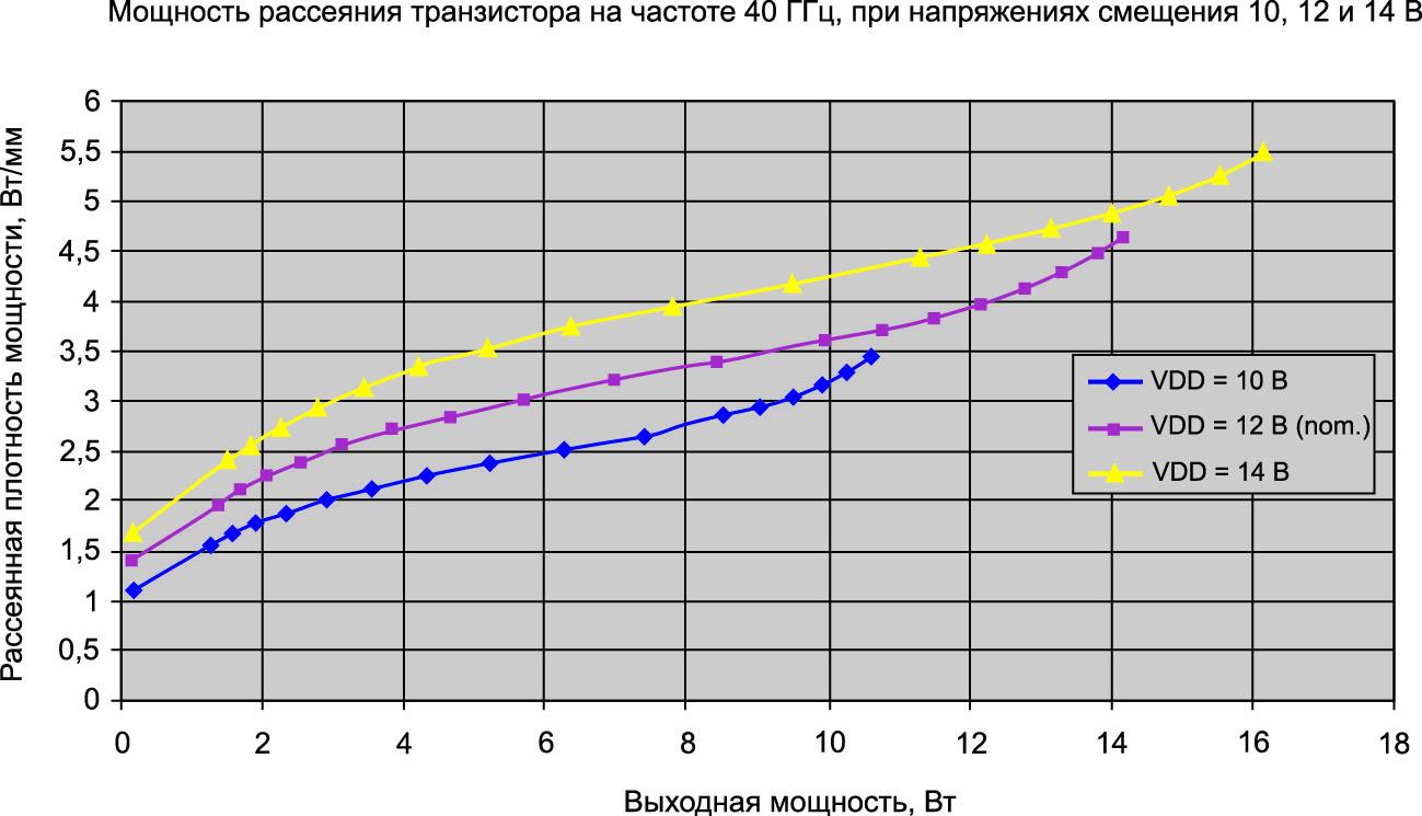Мощность рассеяния транзистора на частоте 40 ГГц при напряжении смещения 10, 12 и 14 В