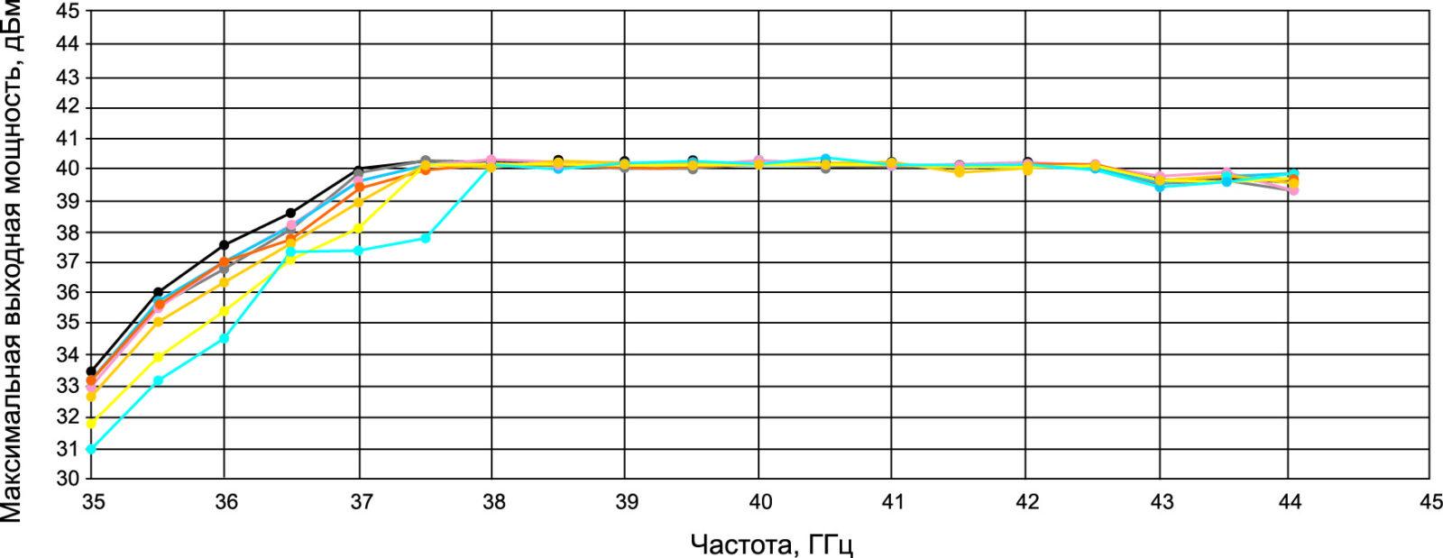 Зависимость выходной мощности от частоты CGY2651UH/C1