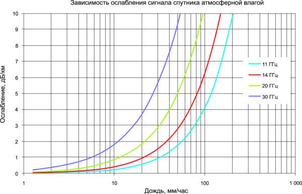 Зависимость ослабления сигнала спутника, вызванная атмосферной влагой, для различных частотных диапазонов