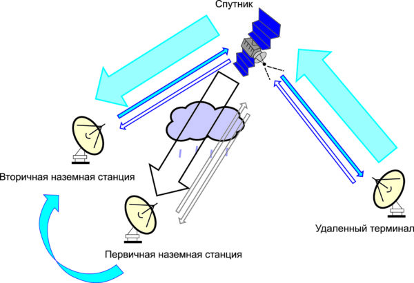 Схема использования нескольких приемников для компенсации «эффекта дождя» в Ka-диапазоне