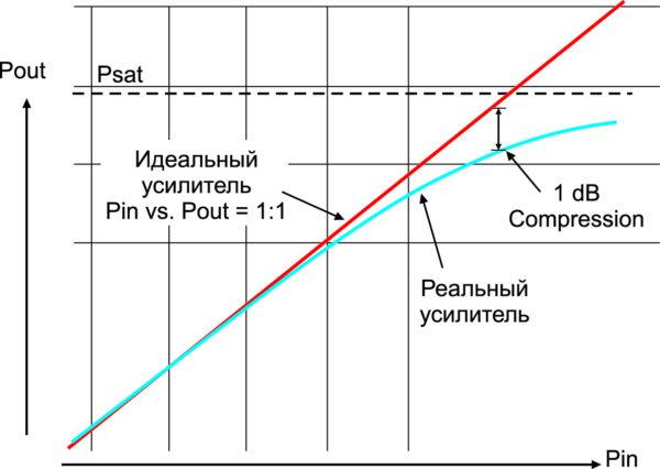 Параметры усилителей мощности: Psat, P1dB, Linear Gain