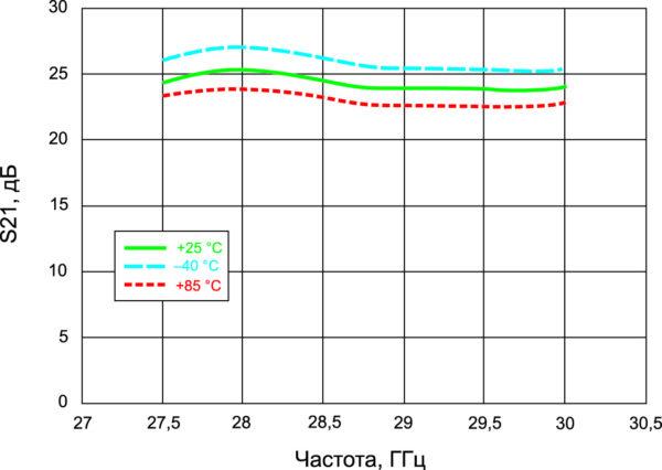 Зависимости от частоты коэффициента передачи падающей волны от входа к выходу (S21) для температур –40, +25, +85 °С (MAAP-011140)