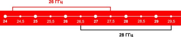 Новые высокочастотные интервалы стандарта 3GPP 5G