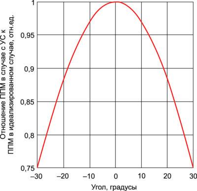 Отношение ППМ в случае с УС к ППМ в «идеальном» случае