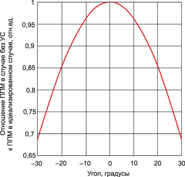 Отношение ППМ в случае без УС к ППМ в «идеальном» случае