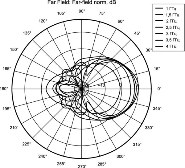 ДНА в полярных координатах при различных частотах