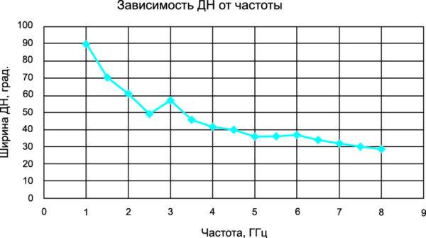 Зависимость ширины ДНА от частоты