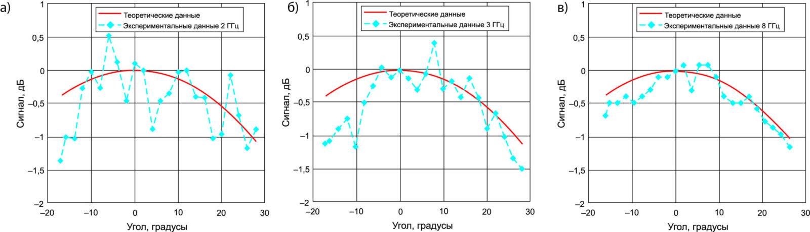Сравнение экспериментальных данных с расчетными