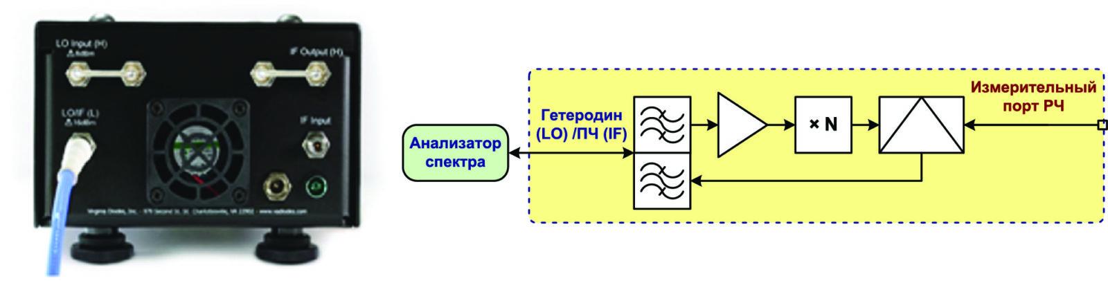 Расширение рабочего диапазона анализатора спектра; входной порт ПЧ не используется