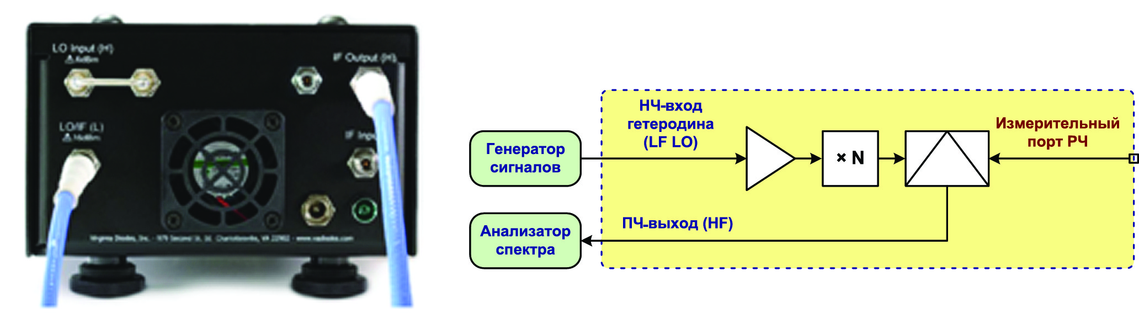 Преобразование сигнала вниз по частоте с использованием низкочастотного входного порта гетеродина. Входной ПЧ-порт не используется