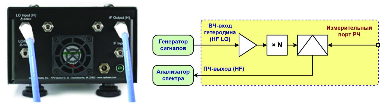 Преобразование сигнала вниз по частоте с использованием высокочастотного входного порта гетеродина. Входной ПЧ-порт не используется