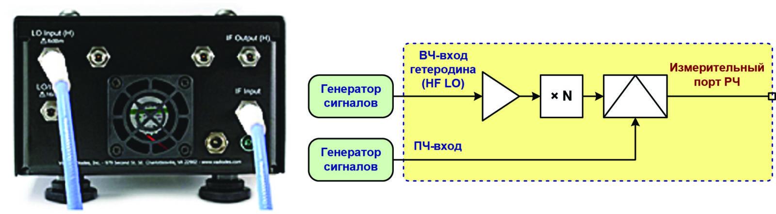 Преобразование сигнала с повышением частоты. Порт выхода ПЧ (H) не используется
