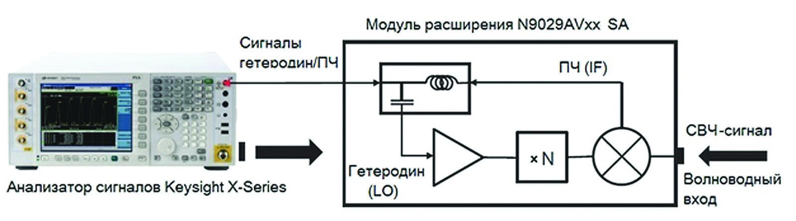 Модуль расширения частот анализатора сигналов N9029AVxx, работающий в стандартном режиме