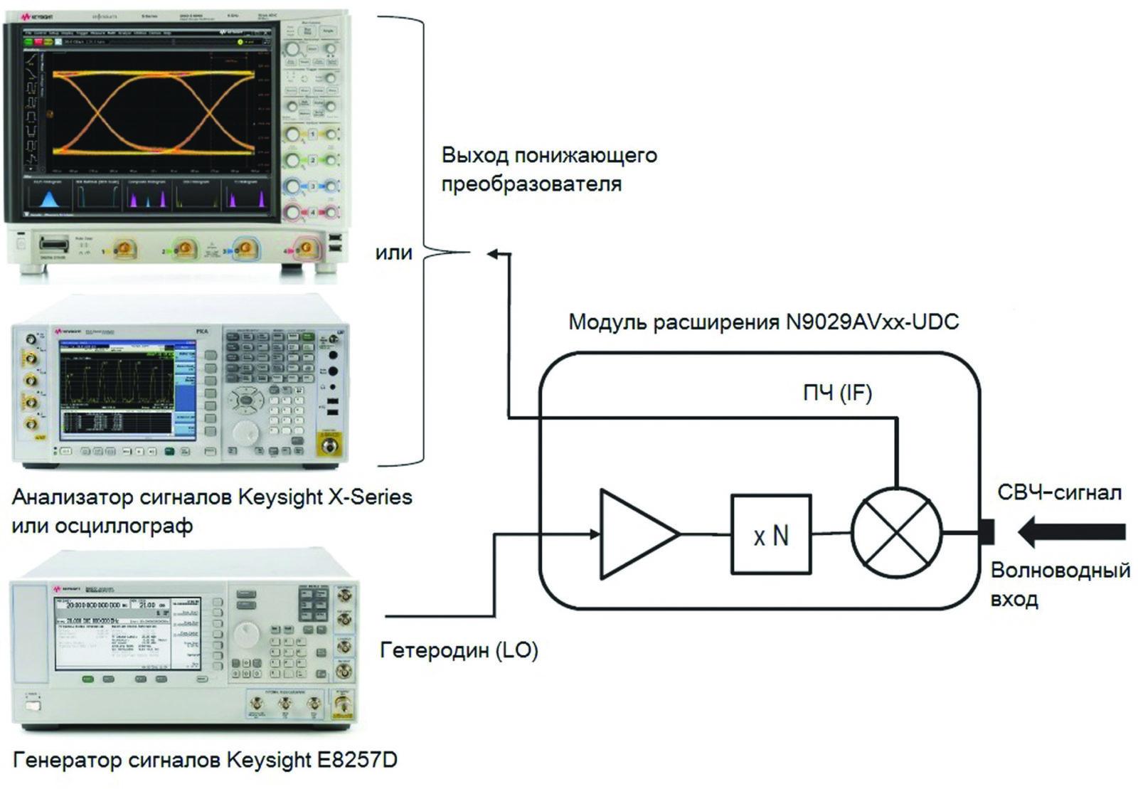 Использование расширителя частот анализатора сигналов N9029AVxx в режиме понижающего преобразователя