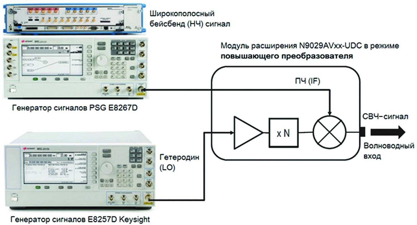 Структура системы с преобразованием вверх по частоте