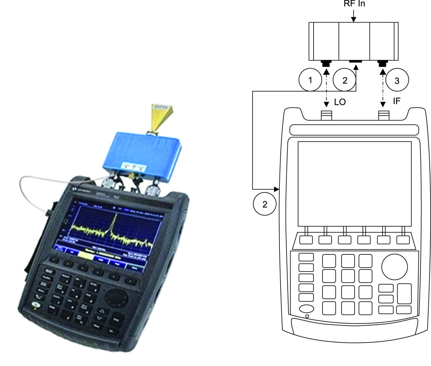 Использование расширителя компании OML и схема его подключения к портативному анализатору спектра Keysight FieldFox