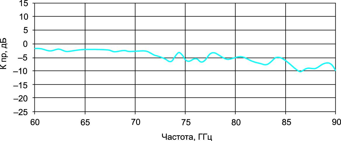 Типовая частотная зависимость характеристики преобразования для модели M12H6DC на ПЧ = 0,5 ГГц