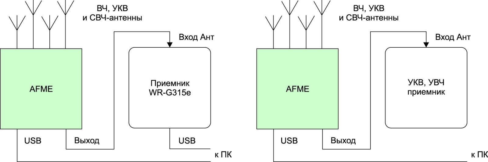 Подключение расширителя частот AMFE к приемникам