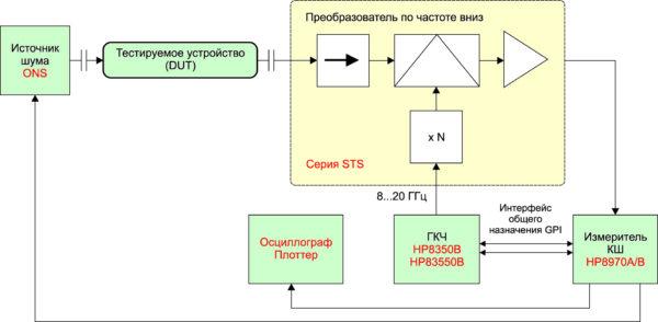 Структурная схема тестовой системы с использованием наборов компании Ducommun