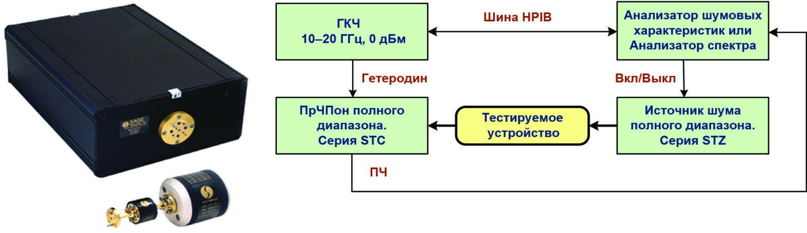 Расширители компании SAGE Millimeter и схема их сопряжения со стандартным испытательным оборудованием в системе измерения уровня шума и коэффициента усиления