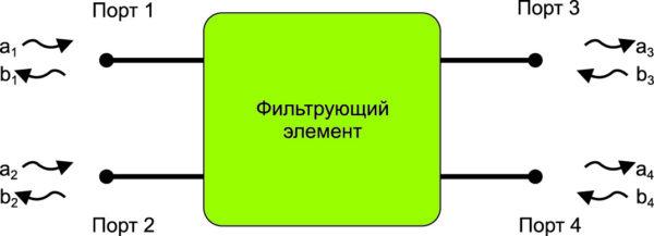 Четырехпортовый фильтрующий элемент с входящими и исходящими направленными волнами