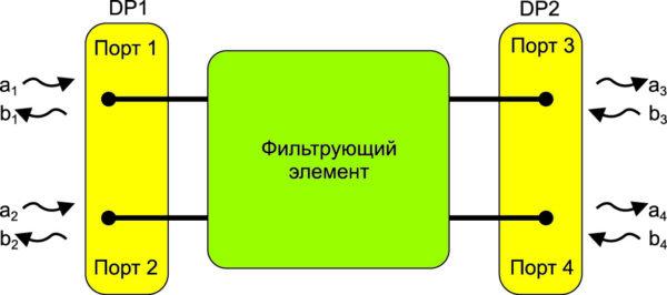 Объединяя два узловых порта в один дифференциальный порт, можно измерить четырехпортовый фильтрующий элемент с помощью сетевого анализатора с двумя входами