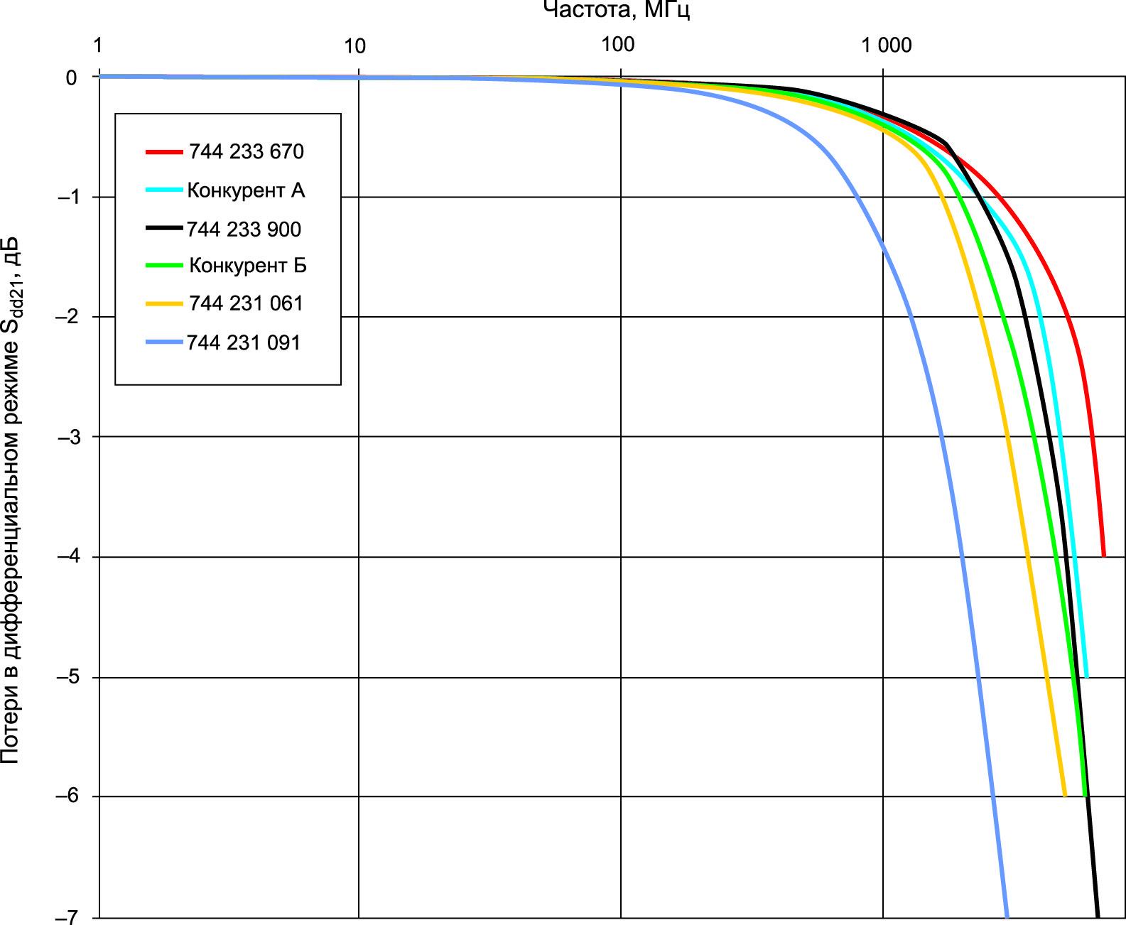 Результаты измерения Sdd21. Частота среза при –3 дБ определяется как эталонная. Линейные фильтры из серии WE-CNSW HF достигают максимума на частоте 6,5 ГГц