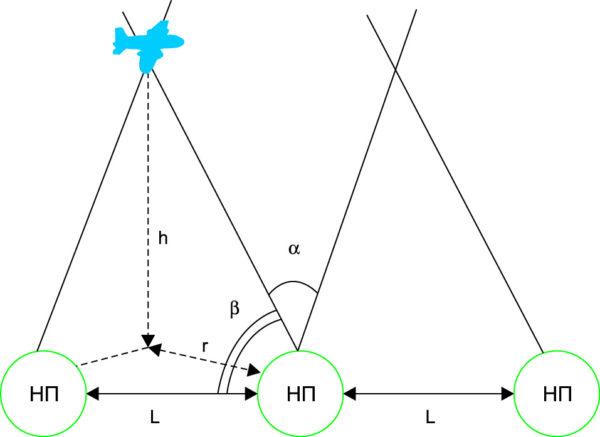 Определение расстояния между наземными пунктами