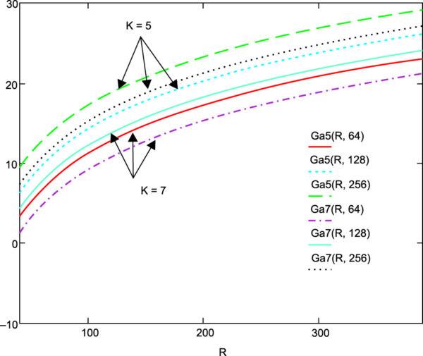 Зависимость коэффициента усиления ФАР от расстояния при модуляции методом ФМ-2, информационных скоростях 64, 128, 256 кбит/с и длине сверточного кода со скоростью 1/2 5 и 7