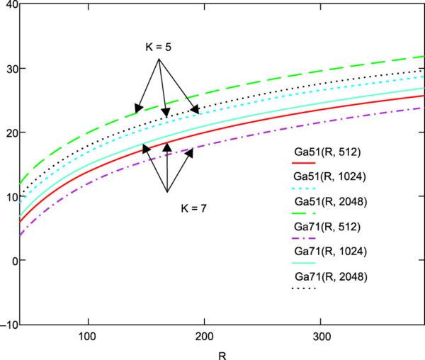 Зависимость коэффициента усиления ФАР от расстояния при модуляции методом ФМ-4, информационных скоростях 512, 1024, 2048 кбит/с и длине сверточного кода со скоростью 1/2 5 и 7