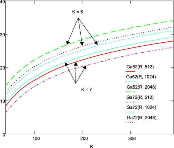 Зависимость коэффициента усиления ФАР от расстояния при модуляции методом КАМ-16, информационных скоростях 512, 1024, 2048 кбит/с и длине сверточного кода со скоростью 1/2 5 и 7