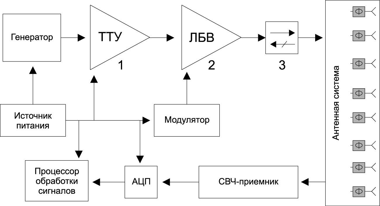 Структурная схема передатчика.