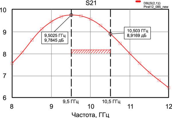 АЧХ транзистора 3П976Г-5 в линейном режиме
