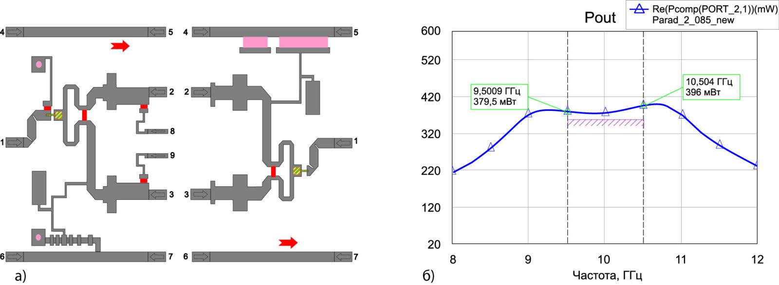 . Топология и АЧХ 1–3 усилительных каскадов