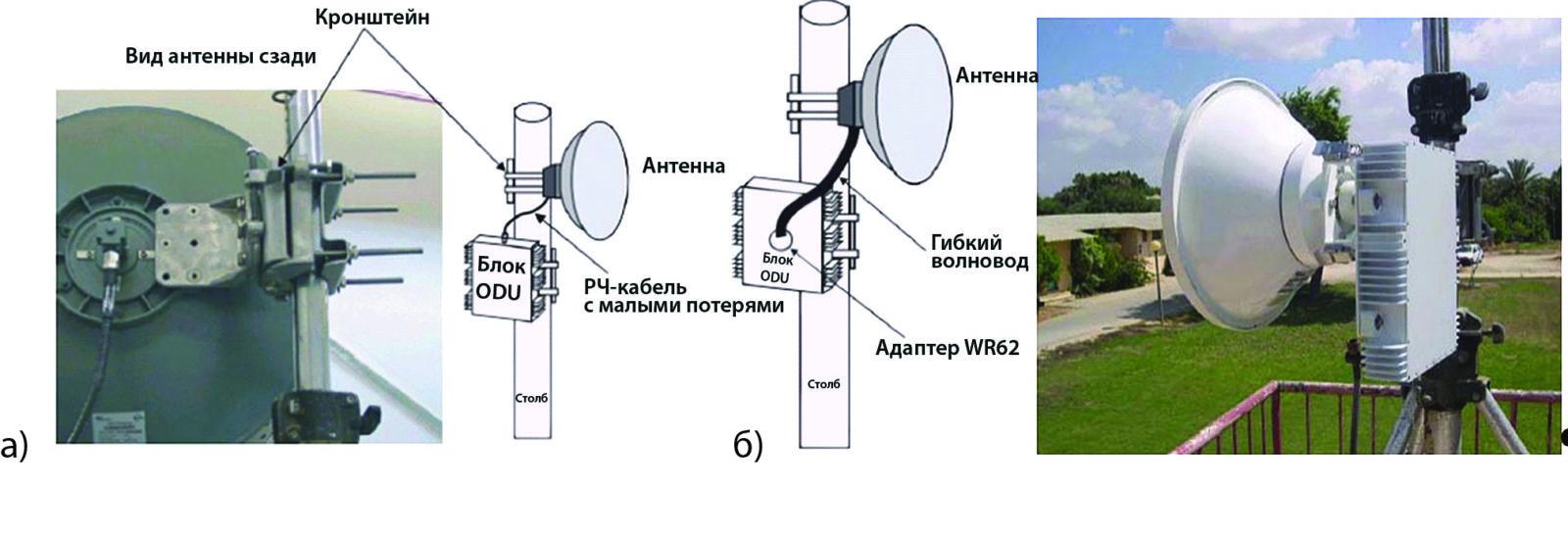 Раздельная установка блока ODU; диапазон 7/8/11 ГГц диапазон 13/15/18 ГГц (а) и установка блока ODU на антенне Andrew (б)
