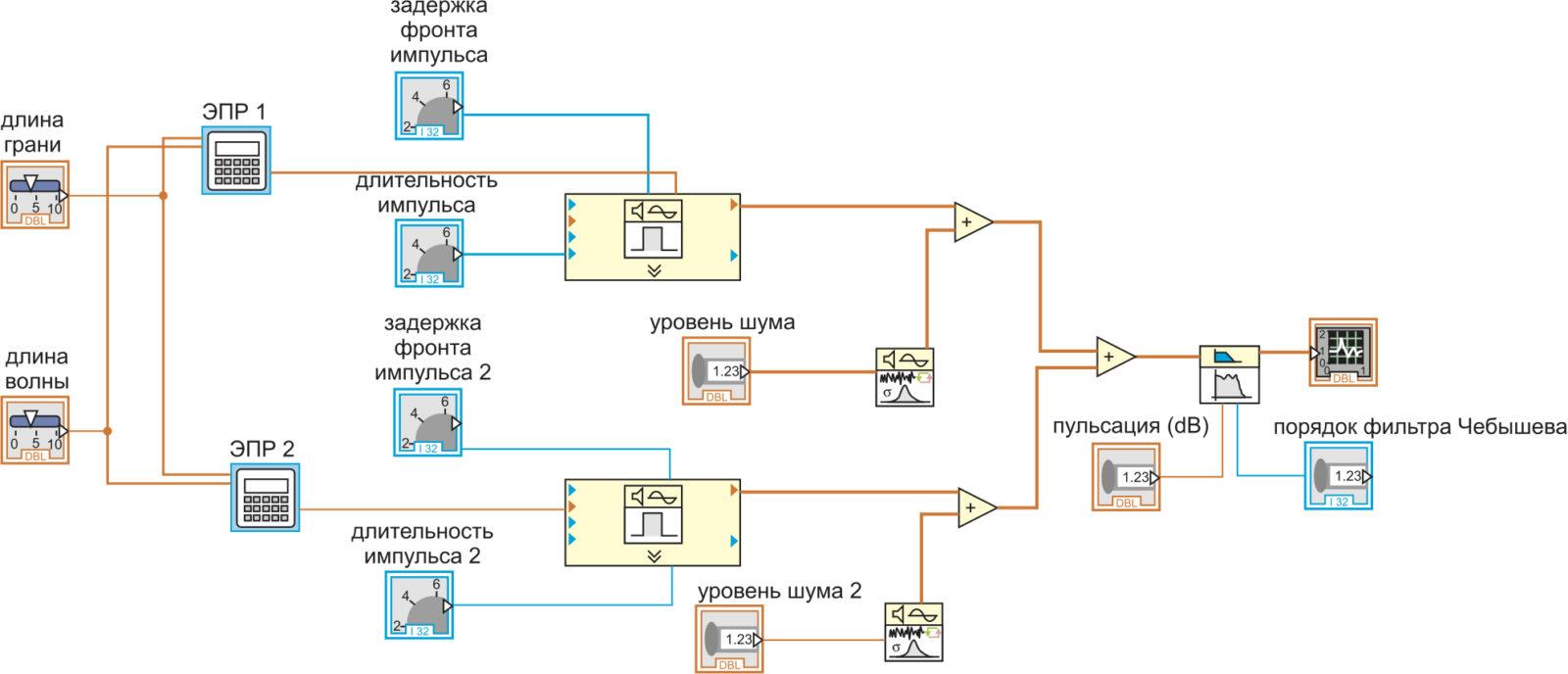 Структурная схема виртуального прибора