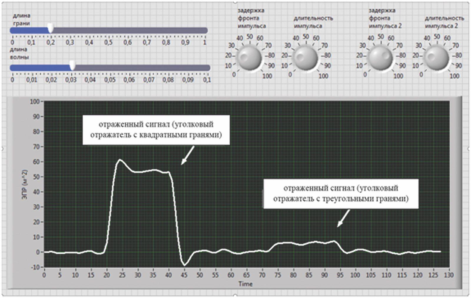 Панель управления виртуальным прибором