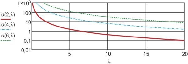 ЭПР отражателя с треугольными гранями